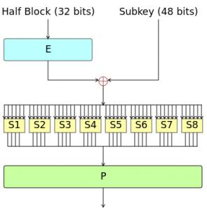Algoritmi simetrici de criptare - DES
