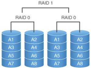 Alte configuratii deosebite RAID - RAID 0 + 1
