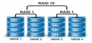 Alte configuratii deosebite RAID - RAID 1 + 0 (RAID 10)