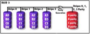 Alte nivele RAID folosite rar - RAID 3