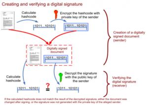 Functionarea semnaturii digitale - crearea si verificarea semnaturii digitale