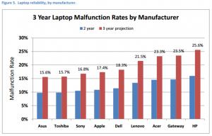 Grafic Branduri producatori laptopuri