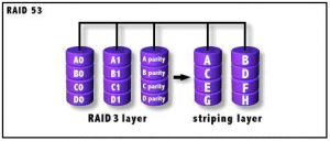 Matrici diferite pentru utilizari diferite – RAID 53