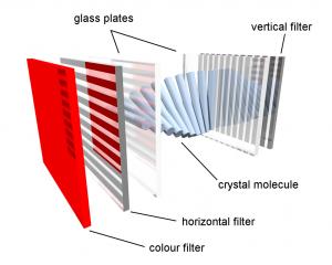Principiul de functionare al display-urilor LCD