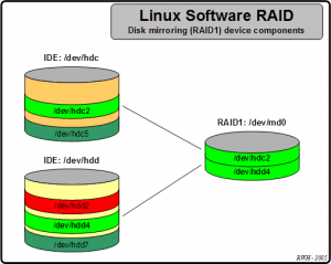 Realizarea matricii RAID in Linux