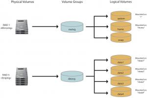 Realizarea matricii RAID in Linux - RAID + LVM
