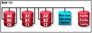 Utilizari speciale ale matricilor RAID